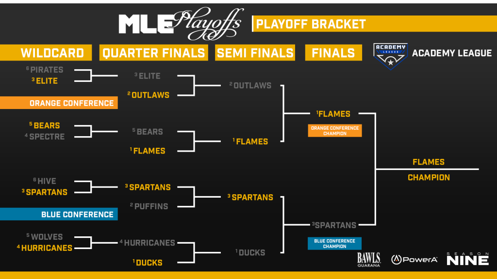 Final - Academy League Bracket