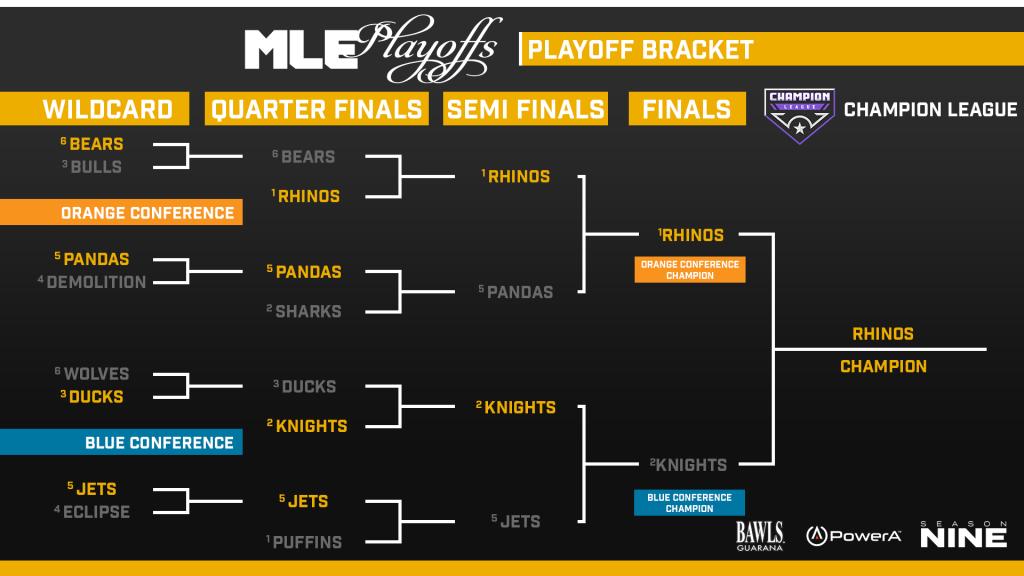 Final - Champion League Bracket