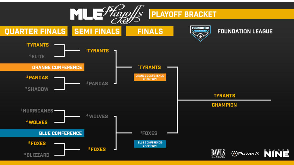 Final - Foundation League Bracket